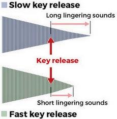 fast key release