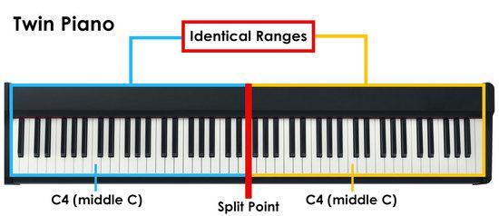 Chức năng Twin piano