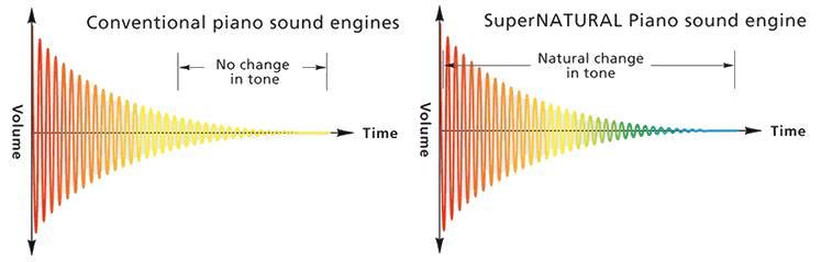 Chất lượng âm thanh Roland SuperNATURAL