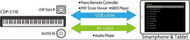 phương pháp kết nối của đàn casio cdp-s110